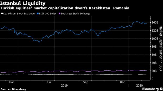 Foreign investors may have dumped Turkish stocks this year, but they have probably been spared from a deeper sell-off by high liquidity levels