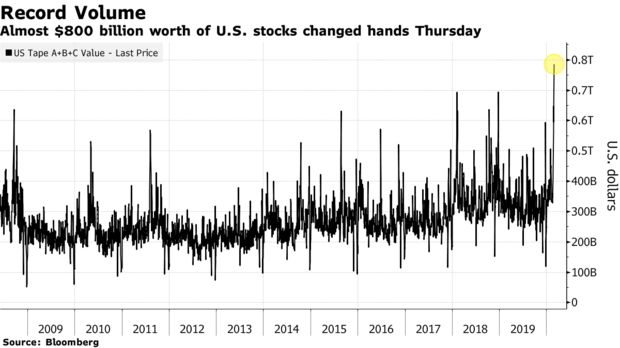 The epic sell-off in U.S. stocks has set another record. Almost $800 billion worth of shares changed hands on exchanges in the U.S. on Thursday