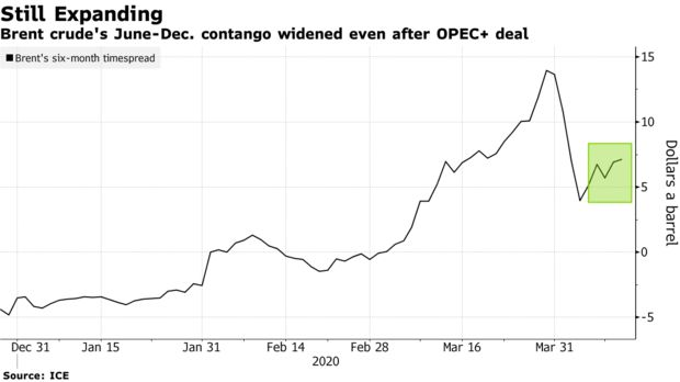 Data show there's skepticism the 9.7 million barrels a day of planned OPEC production cuts will be enough to steady the oil market
