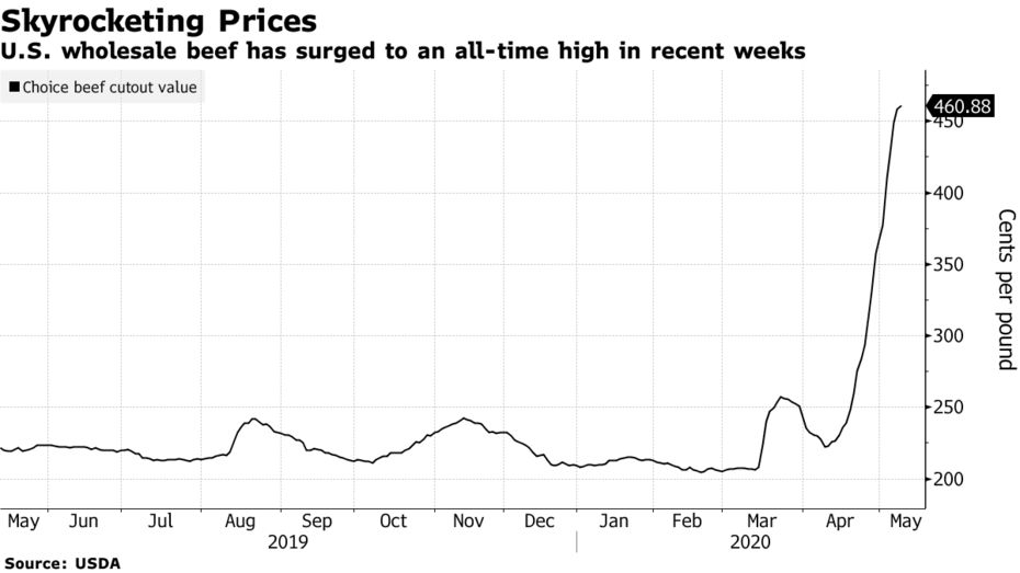 US beef prices skyrocket to ATH as virus hotspots grow in meat plants from Germany to Brazil. Smalle