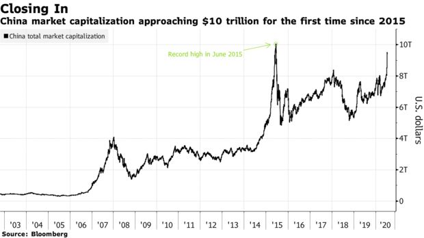 China's investors have waited five years for stock values to return to $10 trillion, a milestone that would seal the market's recovery from its biggest crash in history