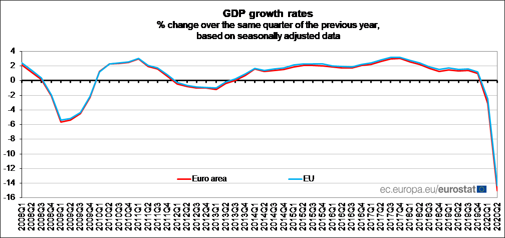 Euro area #GDP -12.1% in Q2 2020, -15.0% compared with Q2 2019: preliminary flash estimate from #Eur