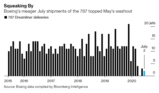 Boeing's lost orders for the grounded 737 Max surpassed 400 for the year last month and stymied shipments of the company's 787 Dreamliner