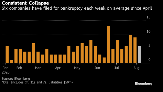 AND THE BANKRUPTCIES KEEP ROLLING IN
