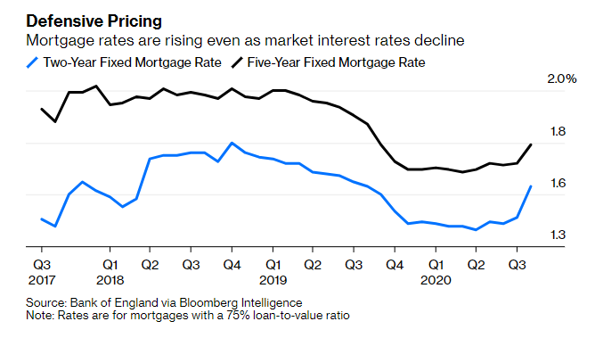 Mortgage providers are seeking to protect themselves from a worsening economic downturn by raising