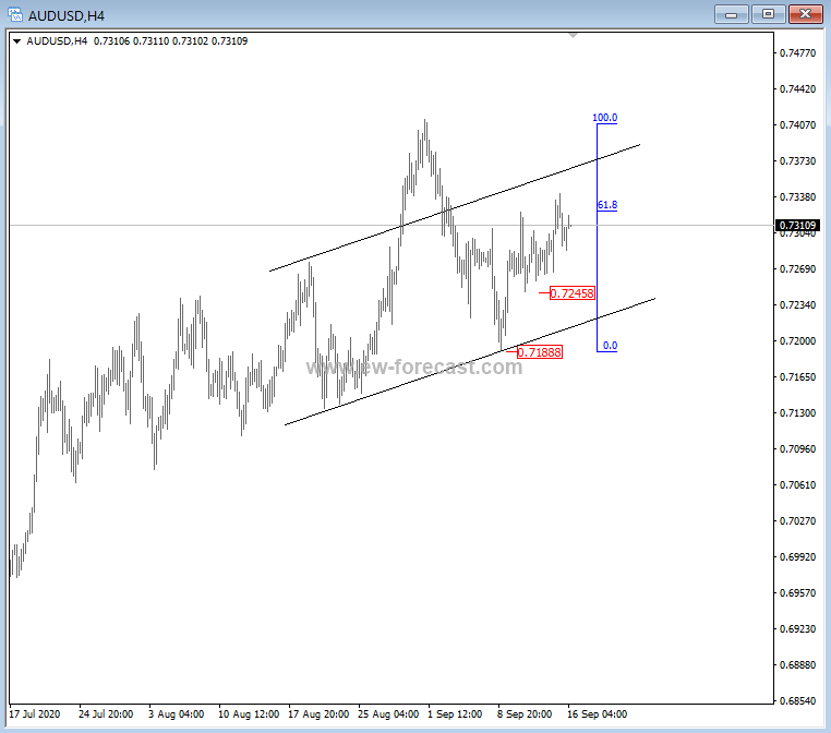 $Aussie At key zone for today. Drop below 0.7250 can cause deeper correction. #crude and US indexed