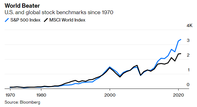 U.S. stocks are outpacing the rest of the world's equities by a wider margin than at any time in