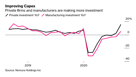 business: China's private firms and manufacturers are investing again