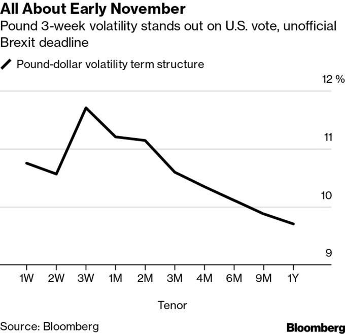 Pound traders shut out #Brexit noise until 'real deadline.' Market sees early November as a crit