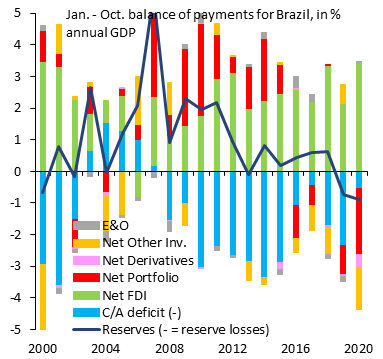 We look at Brazil's monthly BoP for Jan. - Oct. every year since 2000, which highlights the story fo